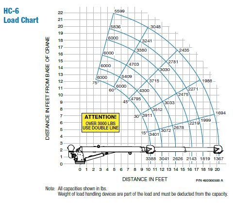 AC3307 - Auto Crane HC-6 Nexstar Load Chart